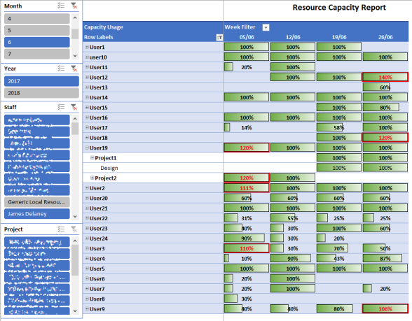 How to Create a Project Server Resource Utilization Report – #2 ...